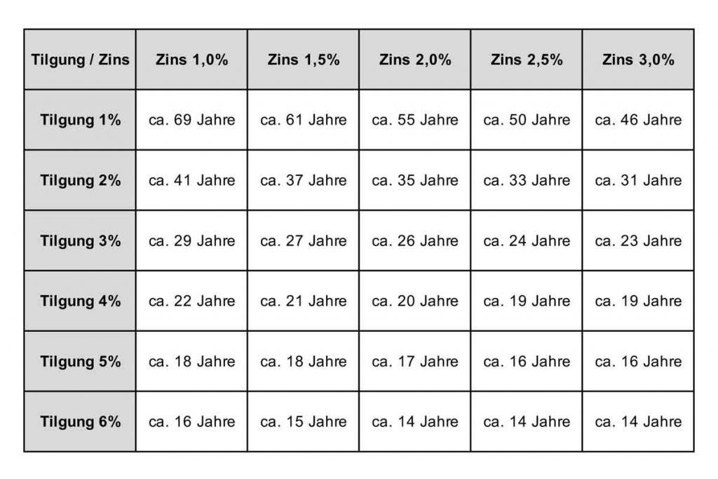 Immobilienfinanzierung ist langfristig mit hohen Risiken verbunden von BGG Immobilien Hamburg.
